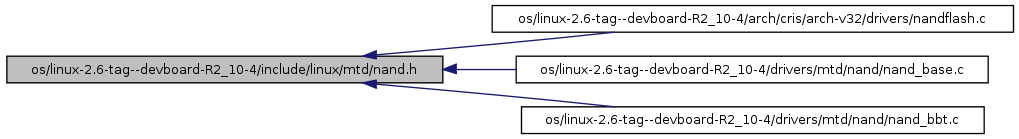 elphel: os/linux-2 6-tag--devboard-R2_10-4/include/linux/mtd
